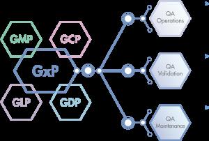 GxP Areas ALTEN